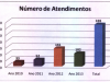 numero_atendidos
